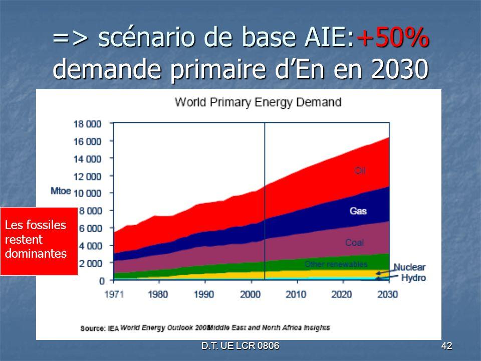 D.T. UE LCR 080642 => scénario de base AIE:+50% demande primaire dEn en 2030 Les fossiles restent dominantes