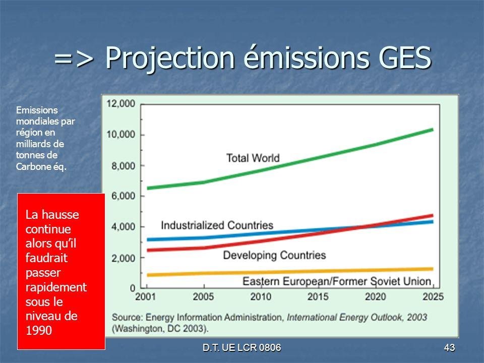 D.T. UE LCR 080643 Emissions mondiales par région en milliards de tonnes de Carbone éq. => Projection émissions GES La hausse continue alors quil faud