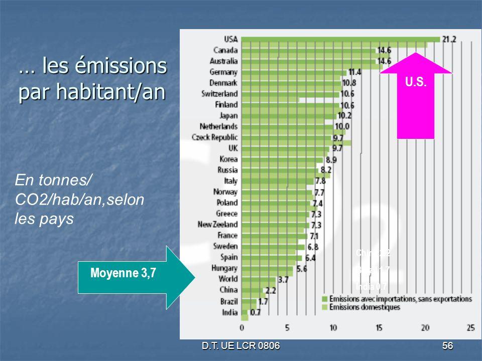 D.T. UE LCR 080656 … les émissions par habitant/an En tonnes/ CO2/hab/an,selon les pays Moyenne 3,7 U.S. China 2.2 Brazil 1.7 India 0.7