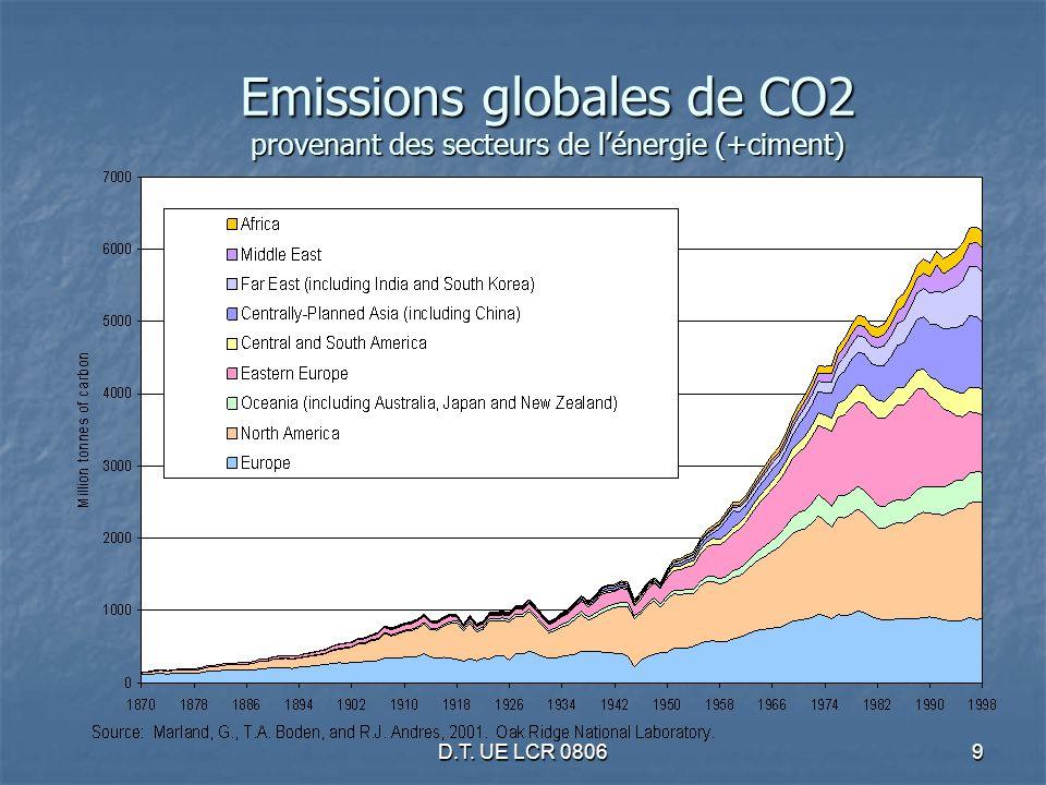 D.T. UE LCR 08069 Emissions globales de CO2 provenant des secteurs de lénergie (+ciment)