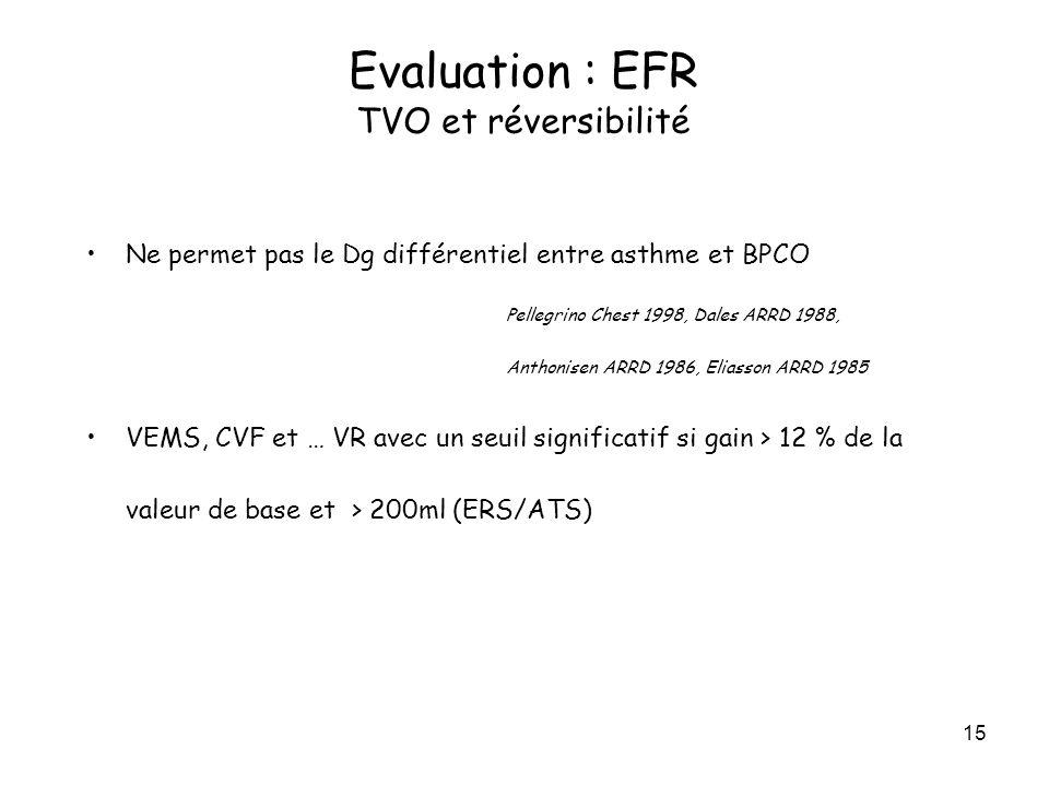 15 Ne permet pas le Dg différentiel entre asthme et BPCO Pellegrino Chest 1998, Dales ARRD 1988, Anthonisen ARRD 1986, Eliasson ARRD 1985 VEMS, CVF et