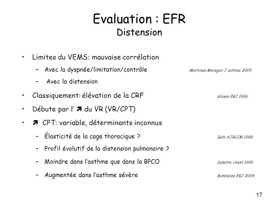 17 Limites du VEMS: mauvaise corrélation –Avec la dyspnée/limitation/contrôle Martinez-Moregon J asthma 2003 – Avec la distension Classiquement: éléva