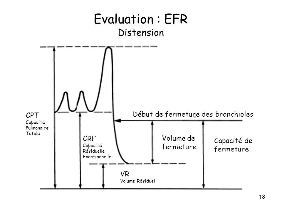 18 CPT Capacité Pulmonaire Totale CRF Capacité Résiduelle Fonctionnelle Début de fermeture des bronchioles Volume de fermeture VR Volume Résiduel Capa