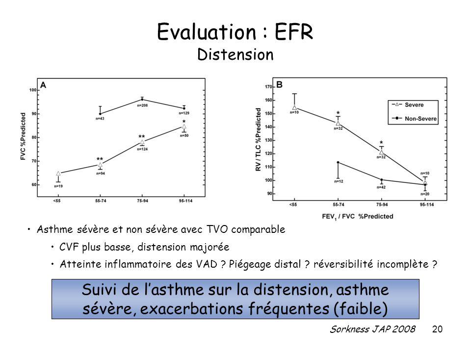20 Evaluation : EFR Distension Asthme sévère et non sévère avec TVO comparable CVF plus basse, distension majorée Atteinte inflammatoire des VAD ? Pié
