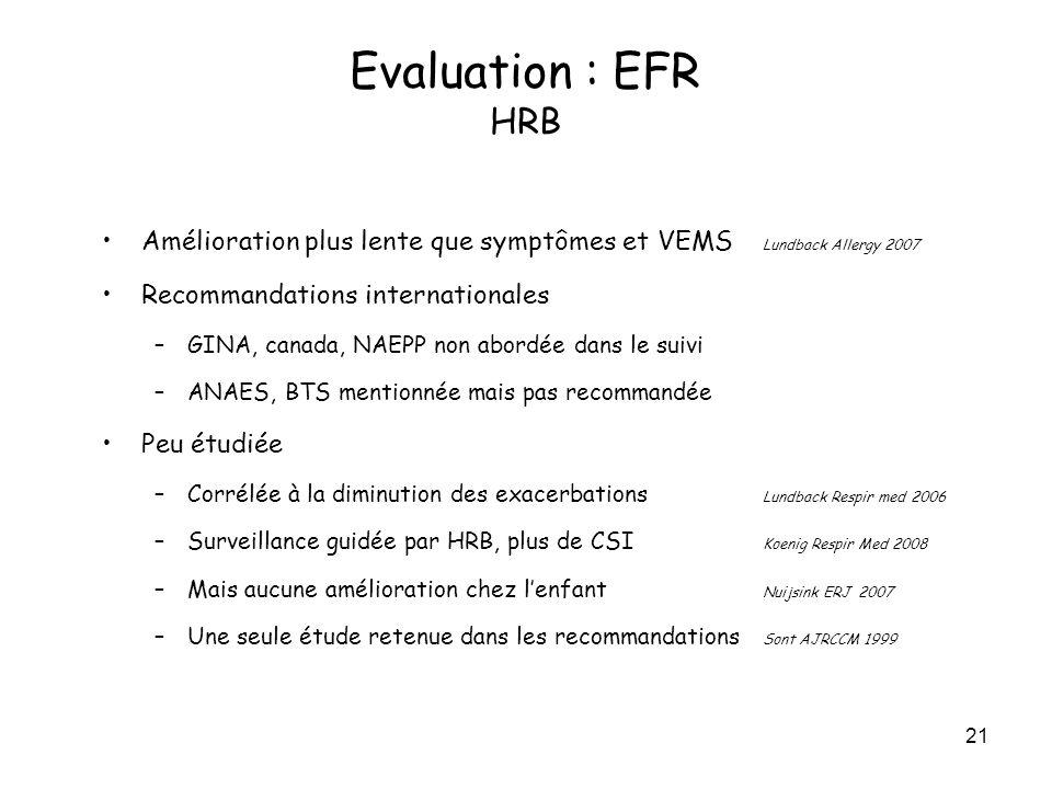 21 Amélioration plus lente que symptômes et VEMS Lundback Allergy 2007 Recommandations internationales –GINA, canada, NAEPP non abordée dans le suivi