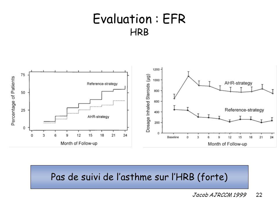 22 Evaluation : EFR HRB Jacob AJRCCM 1999 Pas de suivi de lasthme sur lHRB (forte)