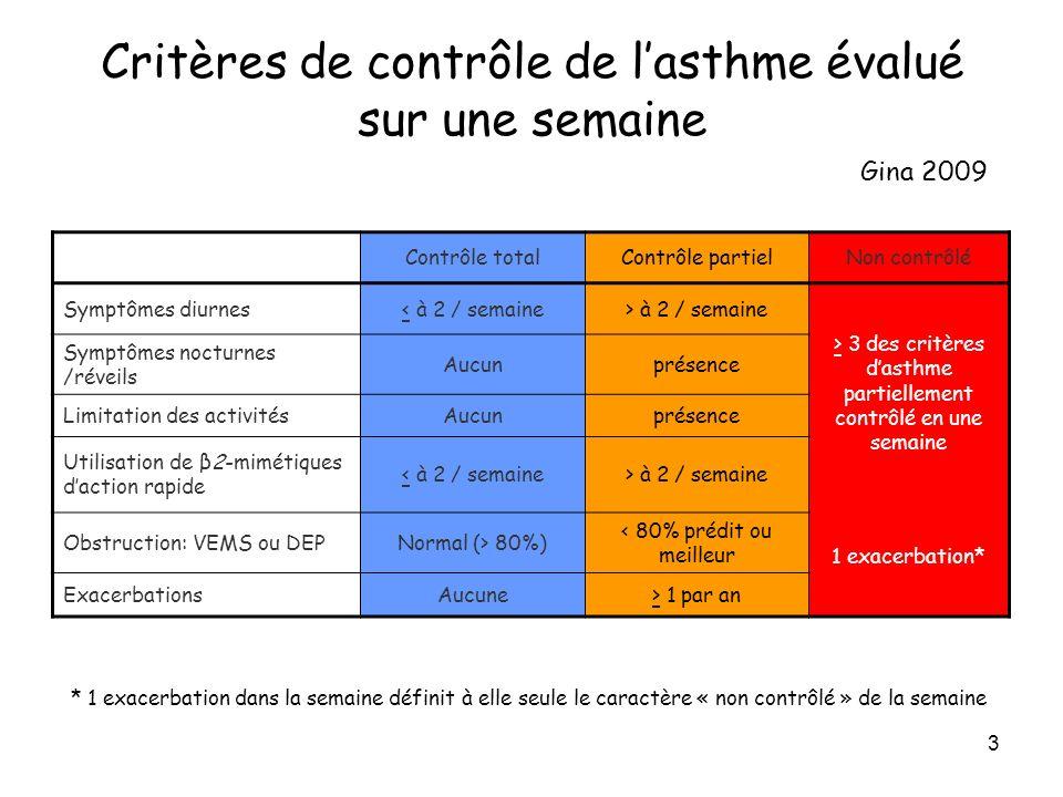 3 Critères de contrôle de lasthme évalué sur une semaine Contrôle totalContrôle partielNon contrôlé Symptômes diurnes< à 2 / semaine> à 2 / semaine >