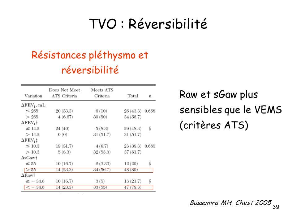 39 Résistances pléthysmo et réversibilité Bussamra MH, Chest 2005 Raw et sGaw plus sensibles que le VEMS (critères ATS) TVO : Réversibilité