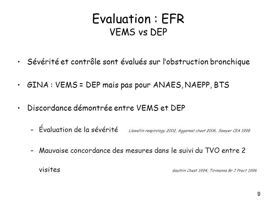 9 Sévérité et contrôle sont évalués sur lobstruction bronchique GINA : VEMS = DEP mais pas pour ANAES, NAEPP, BTS Discordance démontrée entre VEMS et