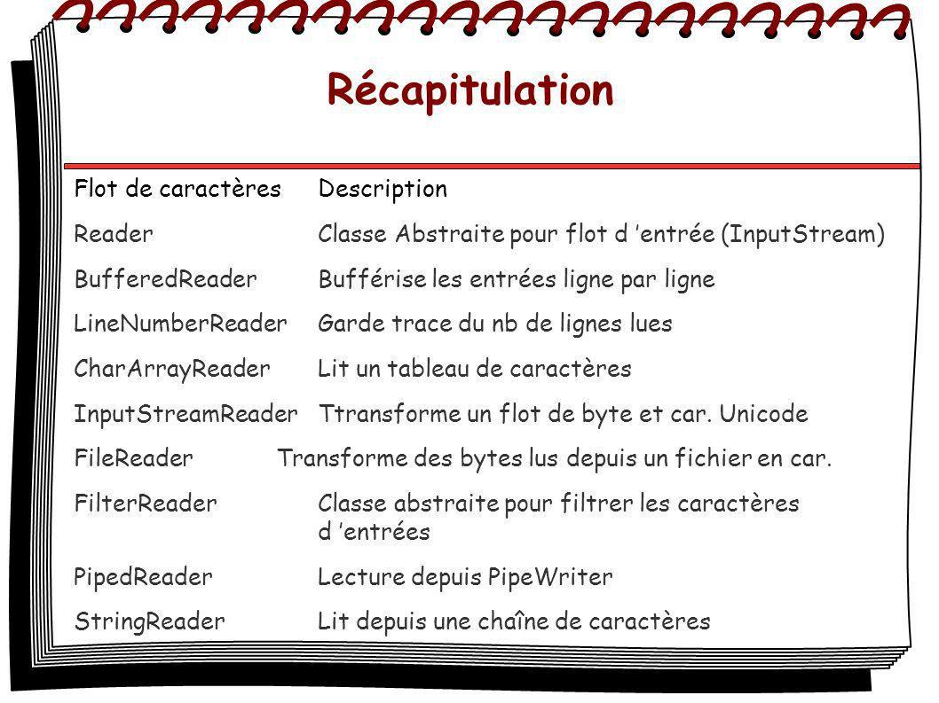 Récapitulation Flot de caractèresDescription ReaderClasse Abstraite pour flot d entrée (InputStream) BufferedReaderBufférise les entrées ligne par lig