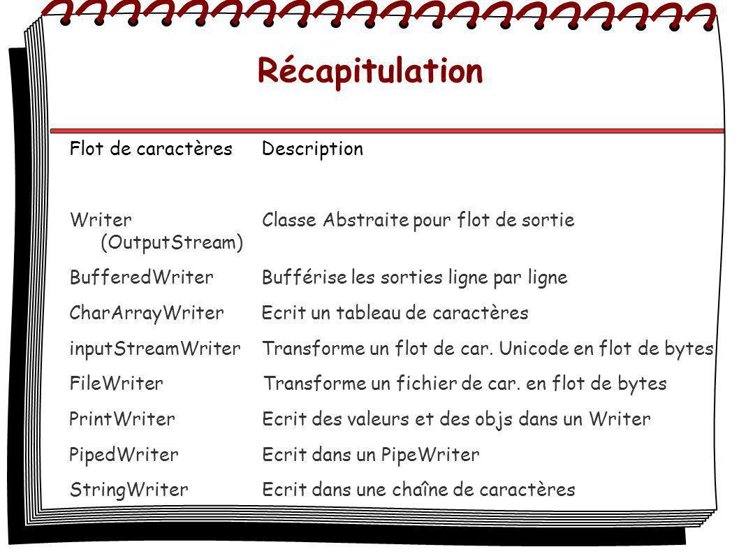 Récapitulation Flot de caractèresDescription Writer Classe Abstraite pour flot de sortie (OutputStream) BufferedWriterBufférise les sorties ligne par ligne CharArrayWriterEcrit un tableau de caractères inputStreamWriterTransforme un flot de car.