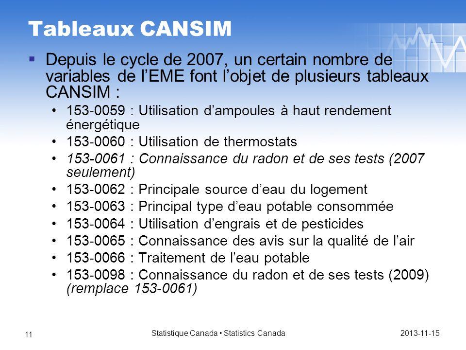 Tableaux CANSIM Depuis le cycle de 2007, un certain nombre de variables de lEME font lobjet de plusieurs tableaux CANSIM : 153-0059 : Utilisation dampoules à haut rendement énergétique 153-0060 : Utilisation de thermostats 153-0061 : Connaissance du radon et de ses tests (2007 seulement) 153-0062 : Principale source deau du logement 153-0063 : Principal type deau potable consommée 153-0064 : Utilisation dengrais et de pesticides 153-0065 : Connaissance des avis sur la qualité de lair 153-0066 : Traitement de leau potable 153-0098 : Connaissance du radon et de ses tests (2009) (remplace 153-0061) 2013-11-15 Statistique Canada Statistics Canada 11