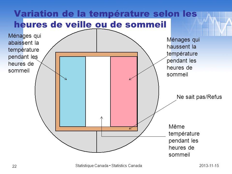 Variation de la température selon les heures de veille ou de sommeil 2013-11-15 Statistique Canada Statistics Canada 22 Ménages qui abaissent la température pendant les heures de sommeil Ménages qui haussent la température pendant les heures de sommeil Même température pendant les heures de sommeil Ne sait pas/Refus