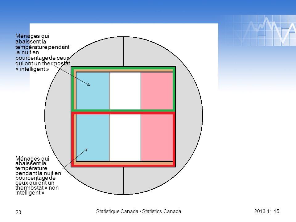 2013-11-15 Statistique Canada Statistics Canada 23 Ménages qui abaissent la température pendant la nuit en pourcentage de ceux qui ont un thermostat « intelligent » Ménages qui abaissent la température pendant la nuit en pourcentage de ceux qui ont un thermostat « non intelligent »