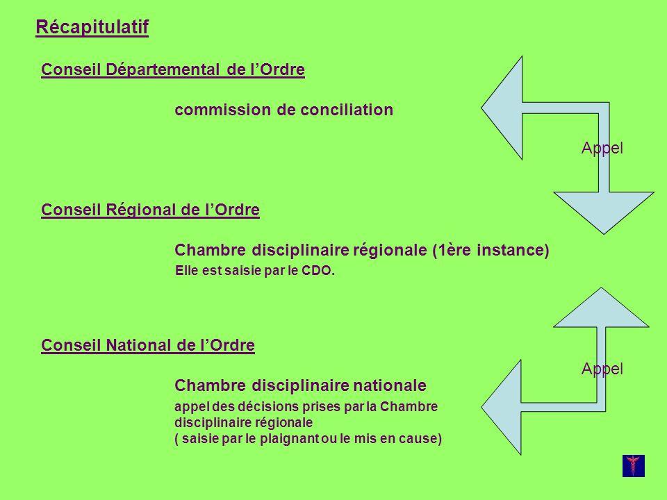 Conseil Départemental de lOrdre commission de conciliation Conseil Régional de lOrdre Chambre disciplinaire régionale (1ère instance) Elle est saisie par le CDO.