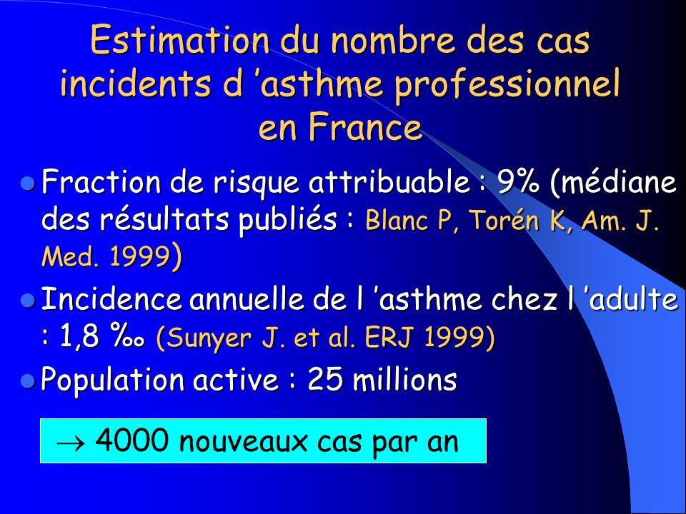 Estimation du nombre des cas incidents d asthme professionnel en France Fraction de risque attribuable : 9% (médiane des résultats publiés : Blanc P,