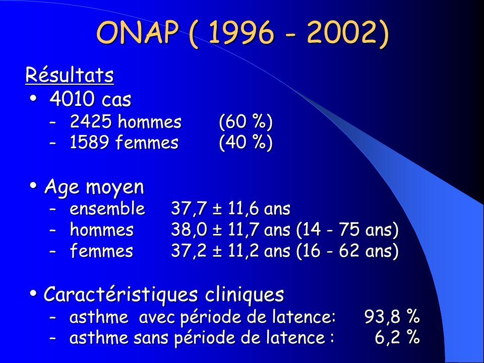 ONAP ( 1996 - 2002) Résultats 4010 cas 4010 cas – 2425 hommes (60 %) – 1589 femmes (40 %) Age moyen Age moyen – ensemble37,7 ± 11,6 ans – hommes 38,0