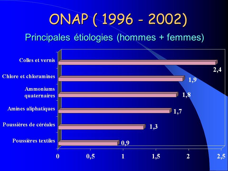 Principales étiologies (hommes + femmes) ONAP ( 1996 - 2002)