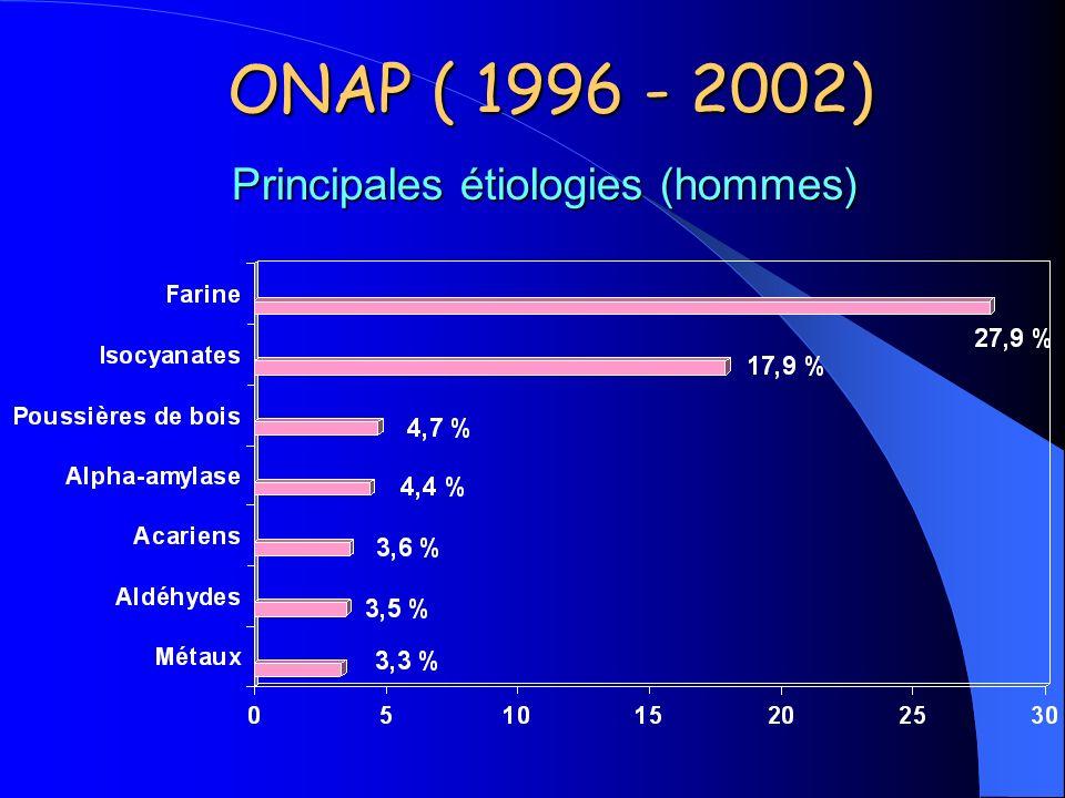 Principales étiologies (hommes) ONAP ( 1996 - 2002)