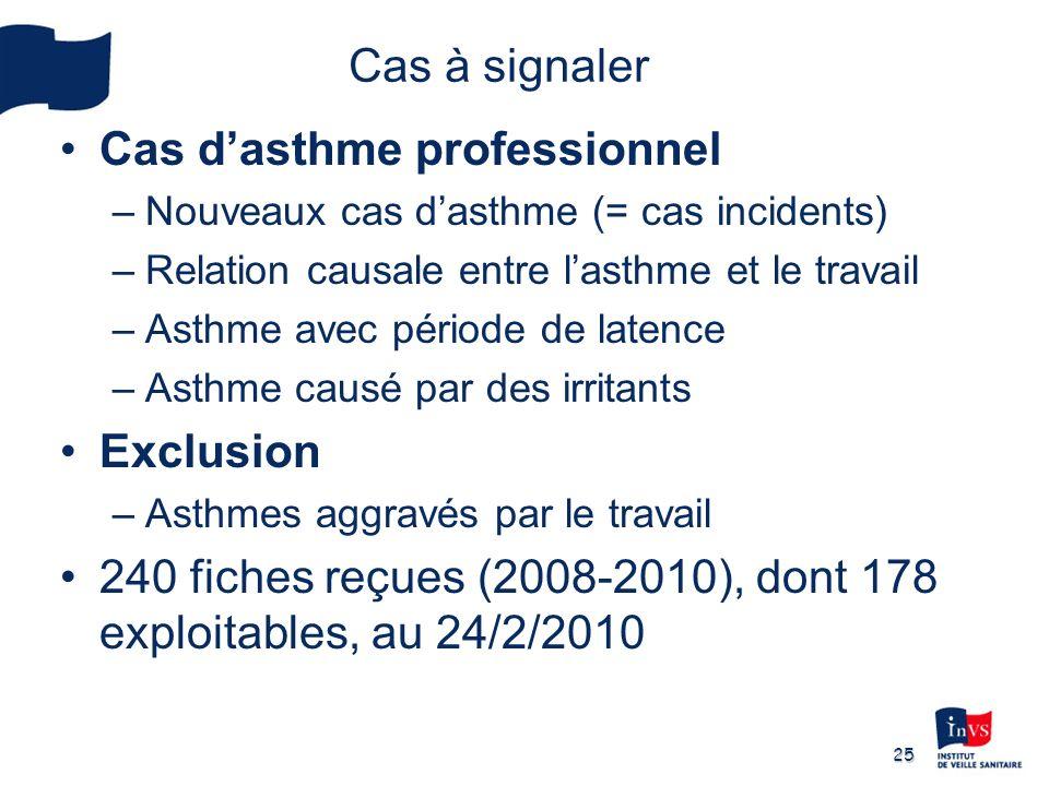 25 Cas à signaler Cas dasthme professionnel –Nouveaux cas dasthme (= cas incidents) –Relation causale entre lasthme et le travail –Asthme avec période