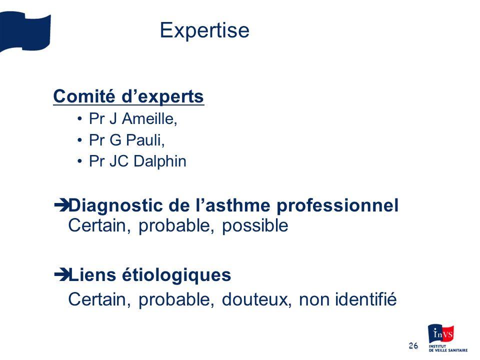 26 Comité dexperts Pr J Ameille, Pr G Pauli, Pr JC Dalphin Diagnostic de lasthme professionnel Certain, probable, possible Liens étiologiques Certain,