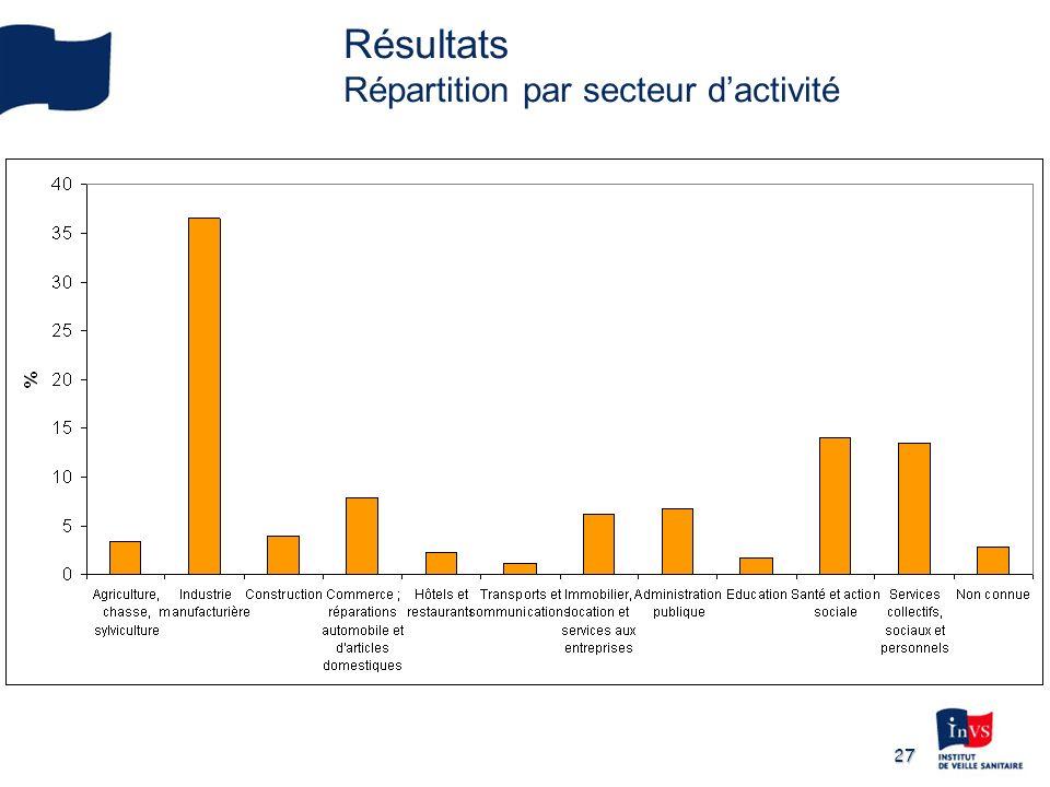 27 Résultats Répartition par secteur dactivité