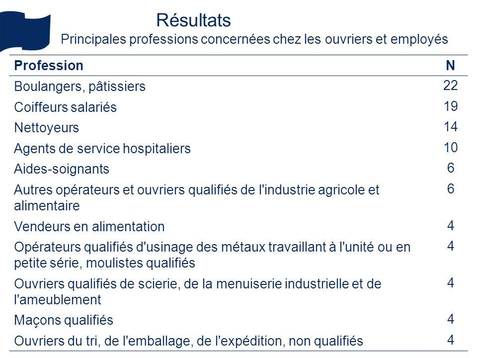 05 mars 2010 28 COPIL ONAP II Résultats Principales professions concernées chez les ouvriers et employés ProfessionN Boulangers, pâtissiers 22 Coiffeu