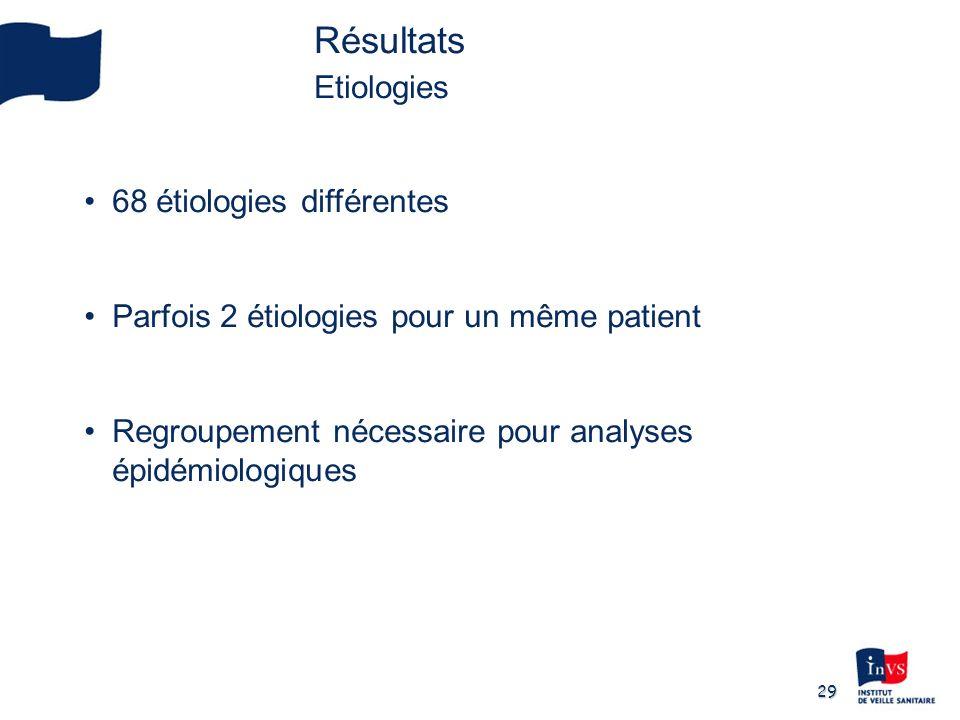 29 Résultats Etiologies 68 étiologies différentes Parfois 2 étiologies pour un même patient Regroupement nécessaire pour analyses épidémiologiques