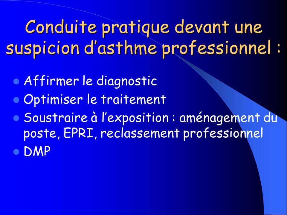 Conduite pratique devant une suspicion dasthme professionnel : Affirmer le diagnostic Optimiser le traitement Soustraire à lexposition : aménagement d