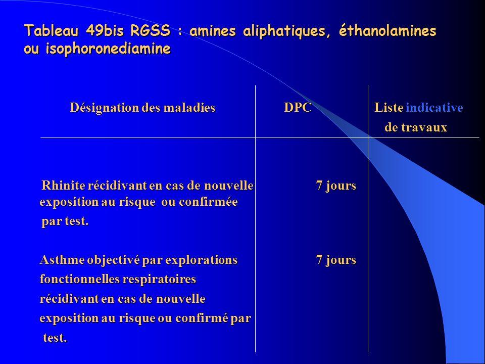 Désignation des maladies DPC Liste indicative de travaux de travaux Rhinite récidivant en cas de nouvelle 7 jours exposition au risque ou confirmée Rh