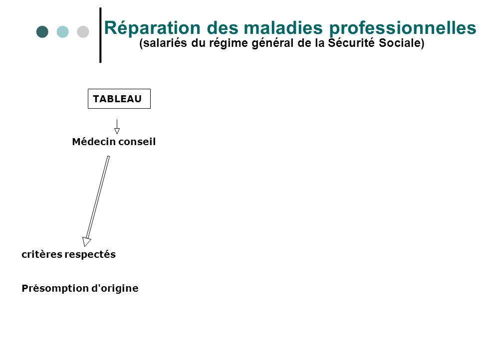 Réparation des maladies professionnelles (salariés du régime général de la Sécurité Sociale) TABLEAU Médecin conseil critères respectés Présomption d'