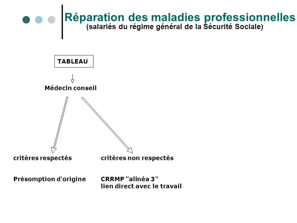 Réparation des maladies professionnelles (salariés du régime général de la Sécurité Sociale) TABLEAU Médecin conseil critères respectéscritères non re