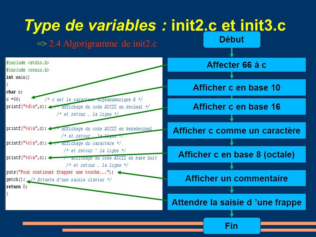 Type de variables : init2.c et init3.c => 2.4 Algorigramme de init2.c Début Affecter 66 à c Afficher c en base 16 Afficher c comme un caractère Affich