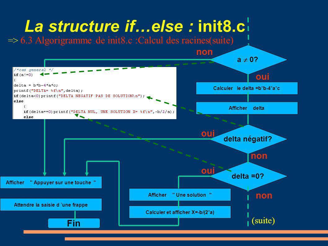 La structure if…else : init8.c oui Calculer le delta =b*b-4*a*c a 0? non delta =0? non oui delta négatif? non oui Afficher