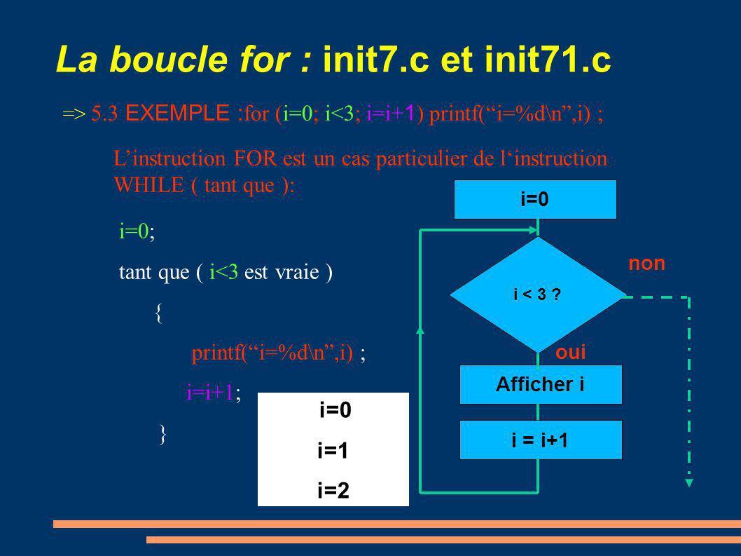 La boucle for : init7.c et init71.c => 5.3 for (initialisation; condition; expression3) instruction ; initialisation; tant que ( condition est vraie ) { instruction ; expression3; } Linstruction FOR est un cas particulier de linstruction WHILE ( tant que ): Initialisation expression 3 Instruction Condition est vraie oui non Pour sortir de la boucle : lexpression 3 doit faire évoluer la variable de contrôle