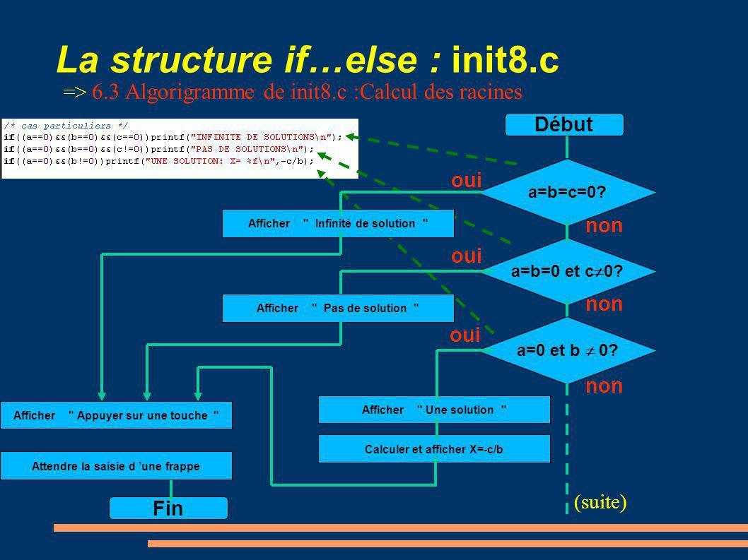La structure if…else : init8.c oui Calculer le delta =b*b-4*a*c a 0.
