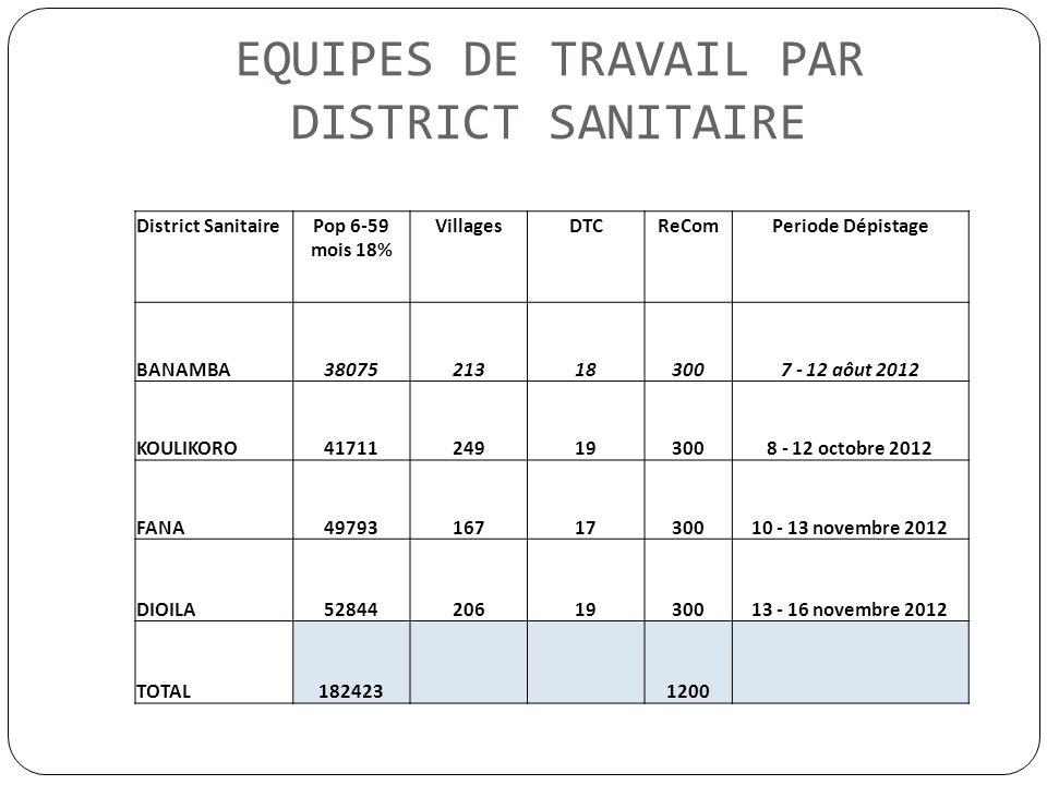 EQUIPES DE TRAVAIL PAR DISTRICT SANITAIRE District SanitairePop 6-59 mois 18% VillagesDTCReComPeriode Dépistage BANAMBA38075213183007 - 12 aôut 2012 K