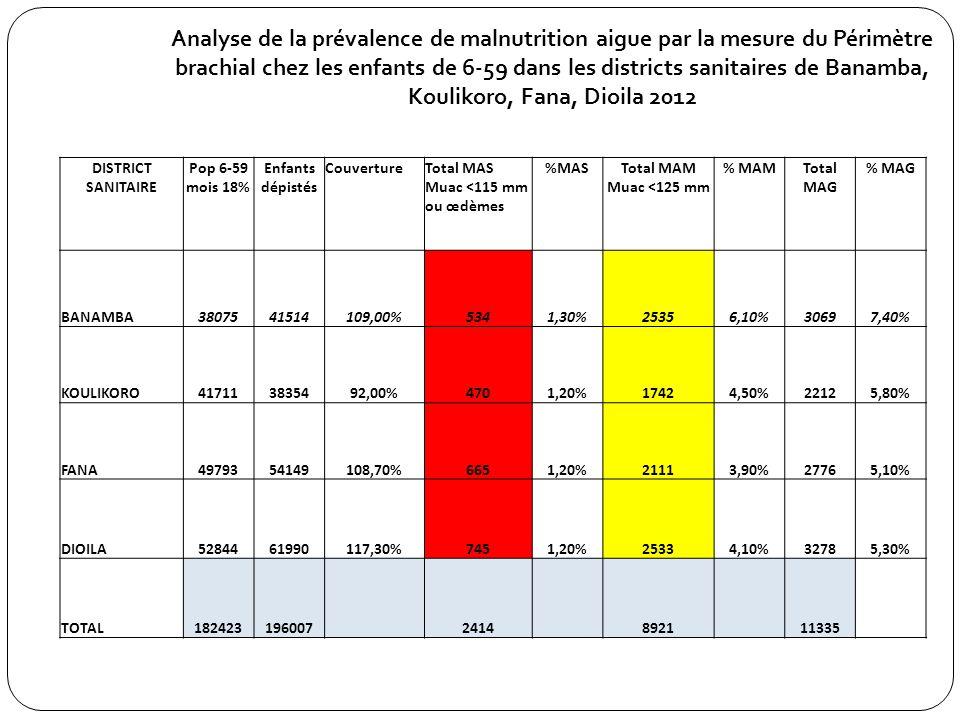 Analyse de la prévalence de malnutrition aigue par la mesure du Périmètre brachial chez les enfants de 6-59 dans les districts sanitaires de Banamba,