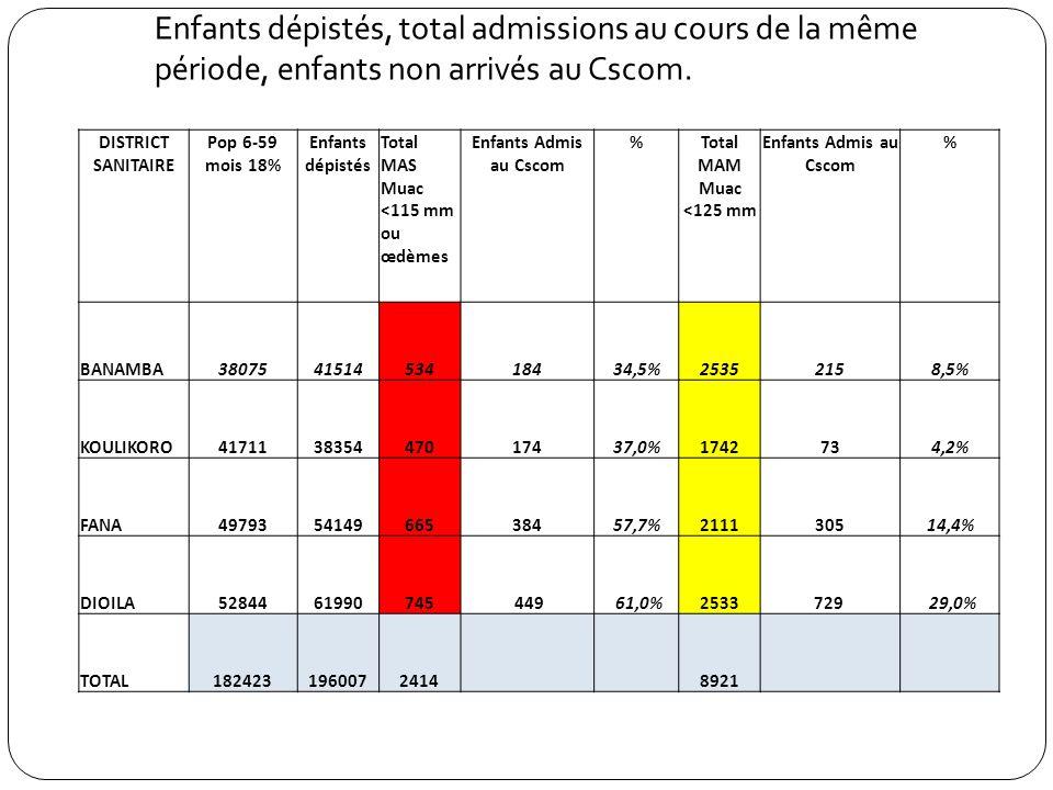 Enfants dépistés, total admissions au cours de la même période, enfants non arrivés au Cscom. DISTRICT SANITAIRE Pop 6-59 mois 18% Enfants dépistés To