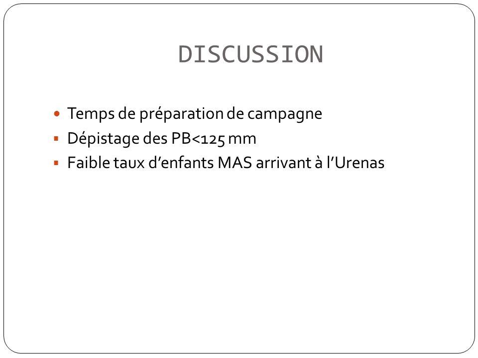 DISCUSSION Temps de préparation de campagne Dépistage des PB<125 mm Faible taux denfants MAS arrivant à lUrenas
