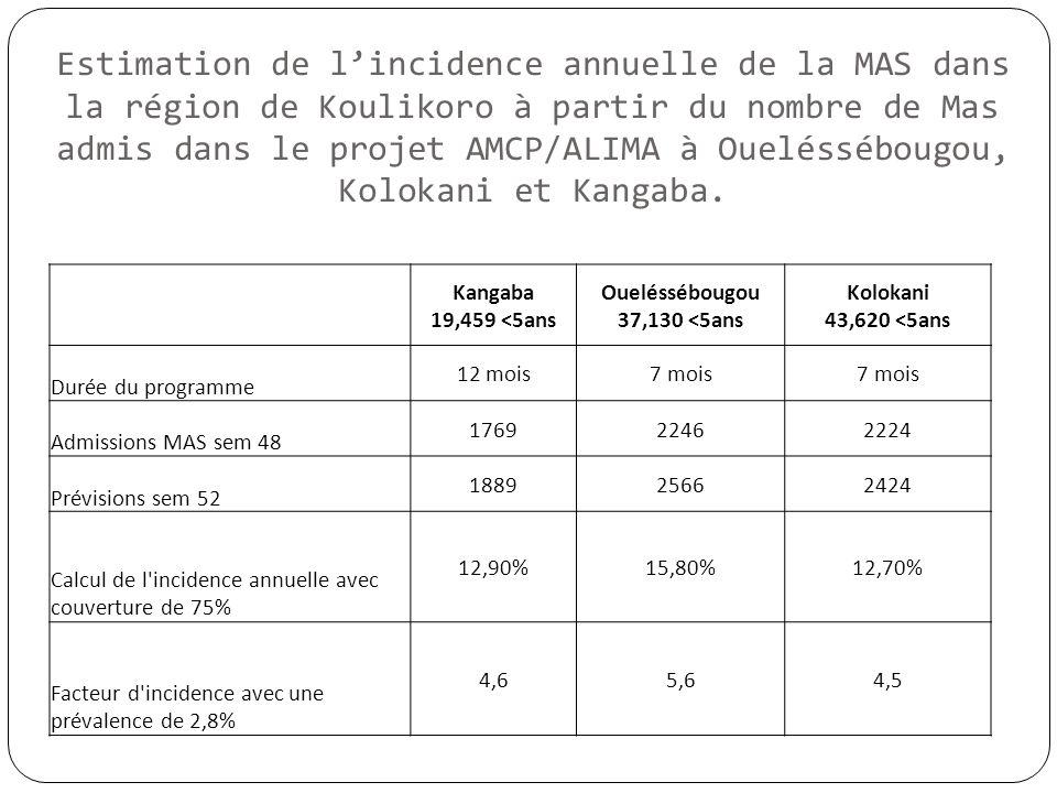 Estimation de lincidence annuelle de la MAS dans la région de Koulikoro à partir du nombre de Mas admis dans le projet AMCP/ALIMA à Oueléssébougou, Ko