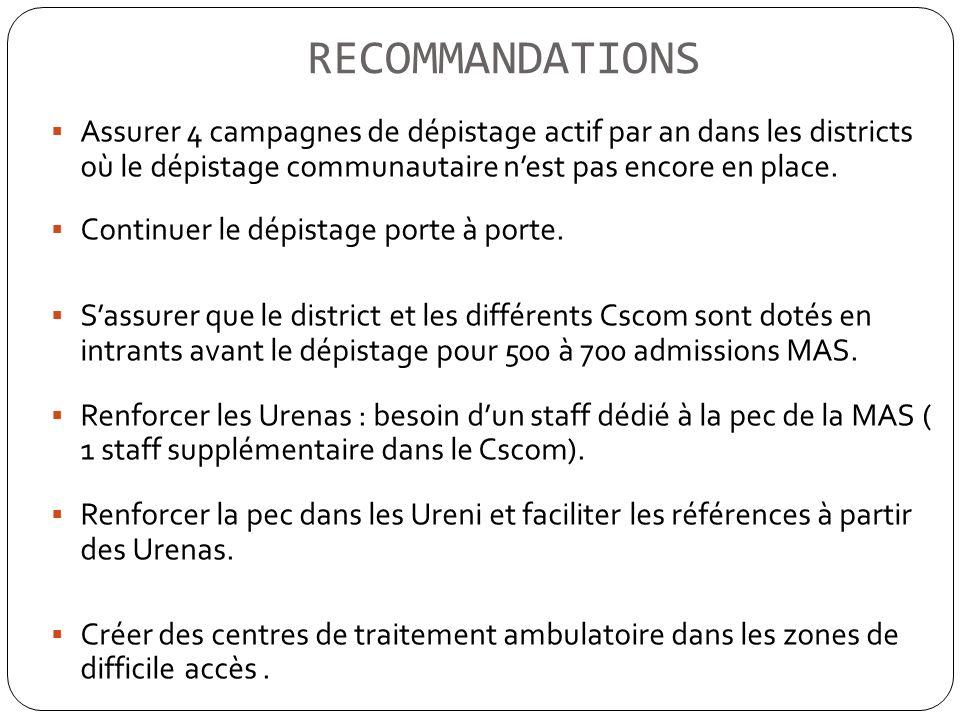 RECOMMANDATIONS Assurer 4 campagnes de dépistage actif par an dans les districts où le dépistage communautaire nest pas encore en place. Continuer le