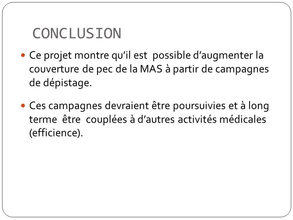CONCLUSION Ce projet montre quil est possible daugmenter la couverture de pec de la MAS à partir de campagnes de dépistage. Ces campagnes devraient êt