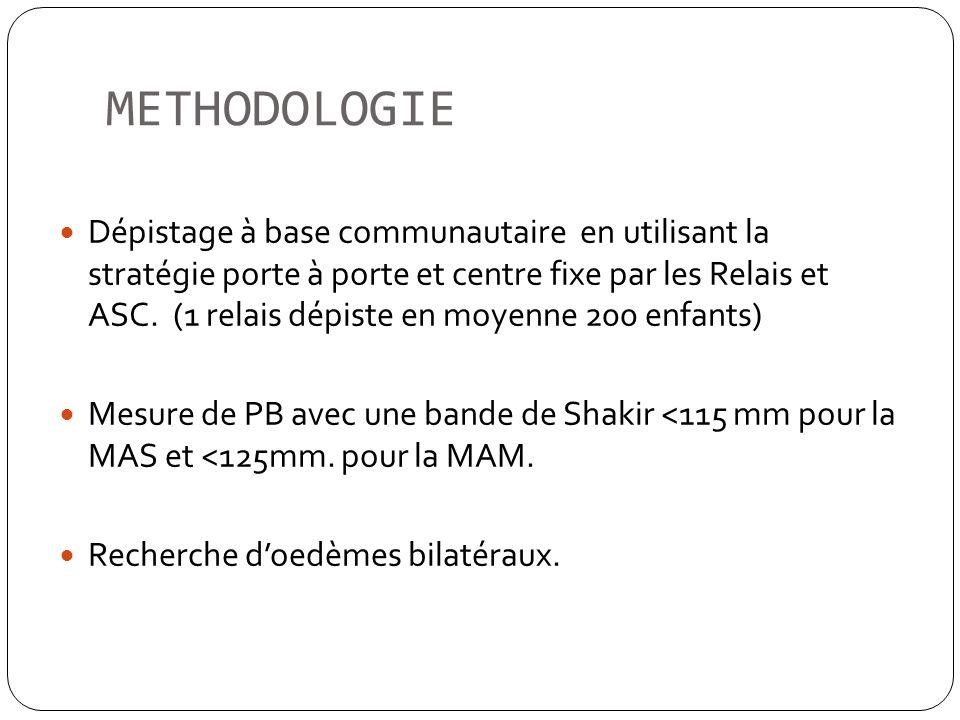 METHODOLOGIE Dépistage à base communautaire en utilisant la stratégie porte à porte et centre fixe par les Relais et ASC. (1 relais dépiste en moyenne