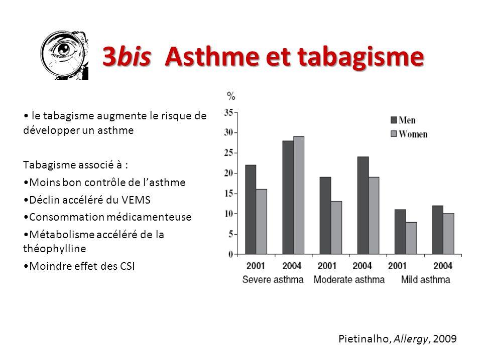 3bis Asthme et tabagisme le tabagisme augmente le risque de développer un asthme Tabagisme associé à : Moins bon contrôle de lasthme Déclin accéléré d