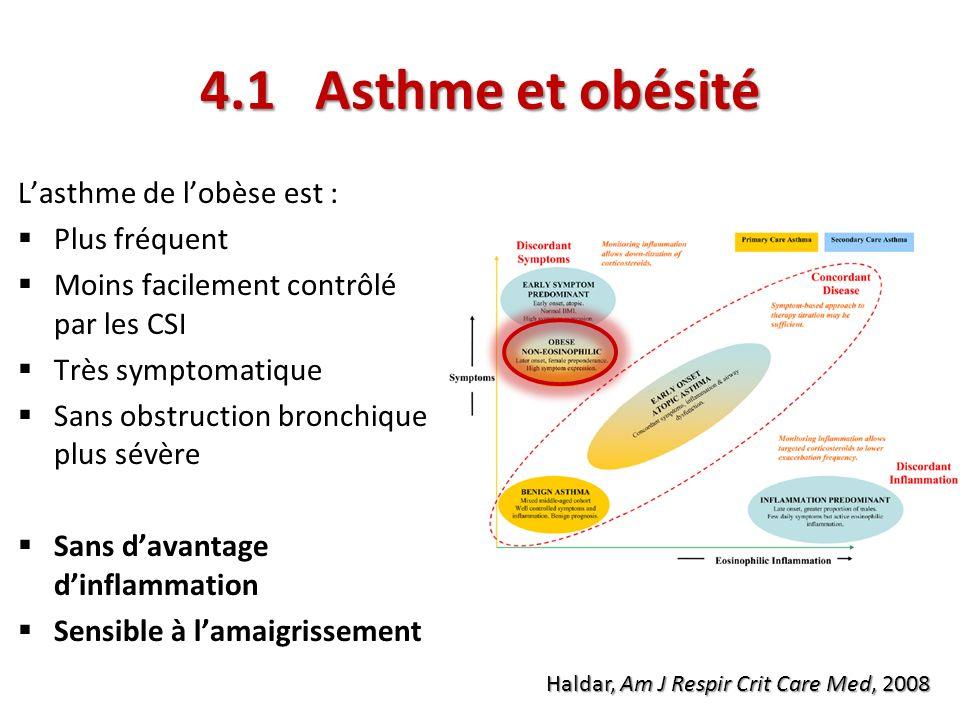 4.1 Asthme et obésité Haldar, Am J Respir Crit Care Med, 2008 Lasthme de lobèse est : Plus fréquent Moins facilement contrôlé par les CSI Très symptom