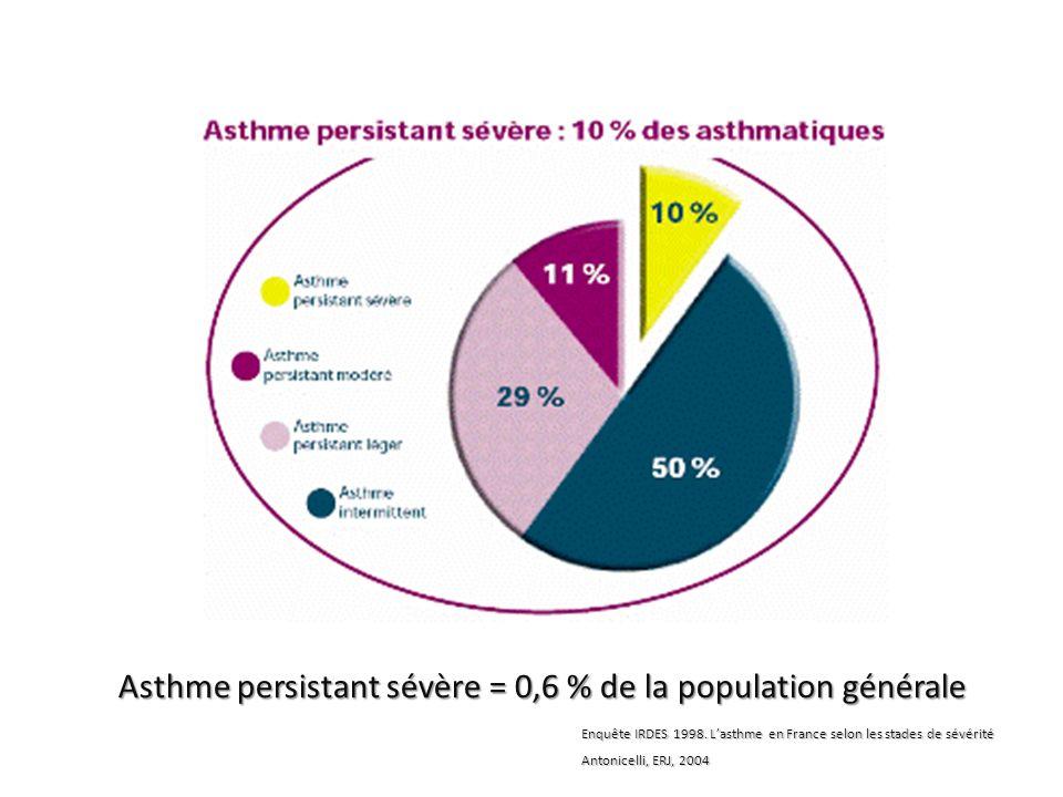 Asthme persistant sévère = 0,6 % de la population générale Enquête IRDES 1998. Lasthme en France selon les stades de sévérité Antonicelli, ERJ, 2004