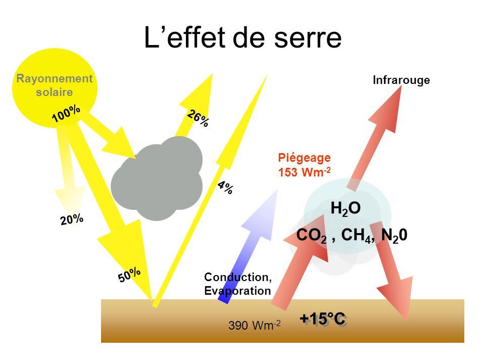 Leffet de serre Rayonnement solaire 50% 20% 100% 26% 4% Conduction, Evaporation Infrarouge H2OH2O CO 2, CH 4, N 2 0 +15°C 390 Wm -2 Piégeage 153 Wm -2