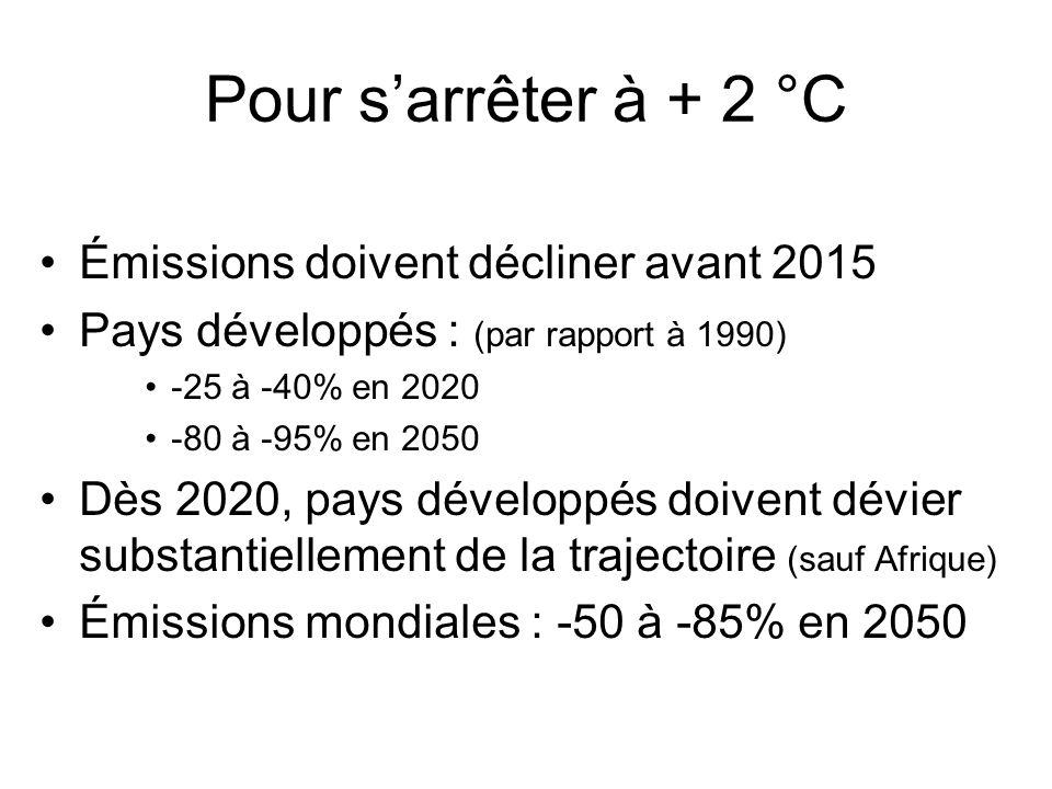 Pour sarrêter à + 2 °C Émissions doivent décliner avant 2015 Pays développés : (par rapport à 1990) -25 à -40% en 2020 -80 à -95% en 2050 Dès 2020, pays développés doivent dévier substantiellement de la trajectoire (sauf Afrique) Émissions mondiales : -50 à -85% en 2050
