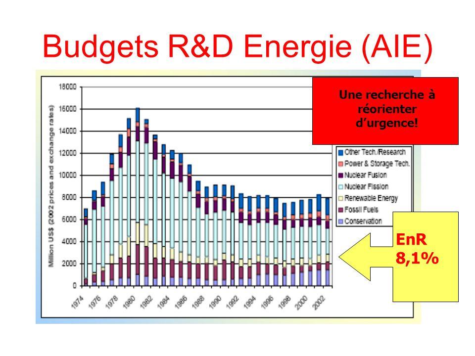 EnR 8,1% Budgets R&D Energie (AIE) Une recherche à réorienter durgence!